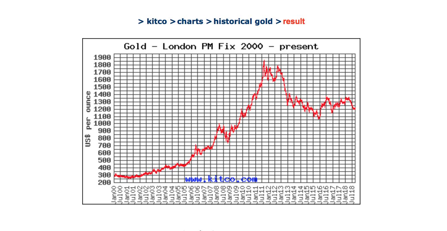 Tentang Pelaburan Emas